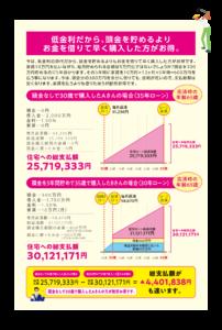 未来住建の分譲マンションリブレ。低金利だから、頭金を貯めるよりお金を借りて早く購入した方がお得。頭金なしで30歳で購入した場合(35年ローン)と、頭金を5年間貯めて35歳で購入した場合(30年ローン)の比較。