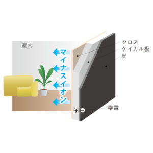 壁面の裏側に、特殊な炭の塗料を塗布したKTパネルを設置。微弱電流を流すことで、マイナスイオンを発生させます。